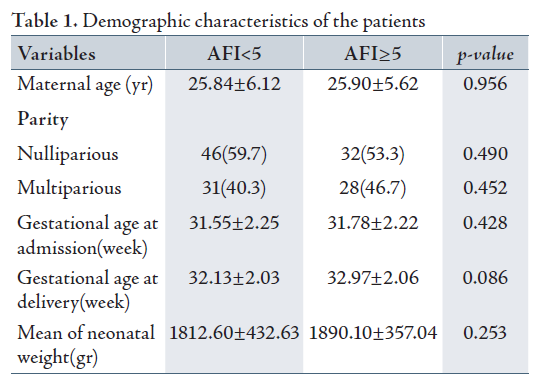 Overall The Mean Gestational Age Was 31 64 Weeks With Standard Deviation Of 2 23 At Admission While In Group Ii Afi 5