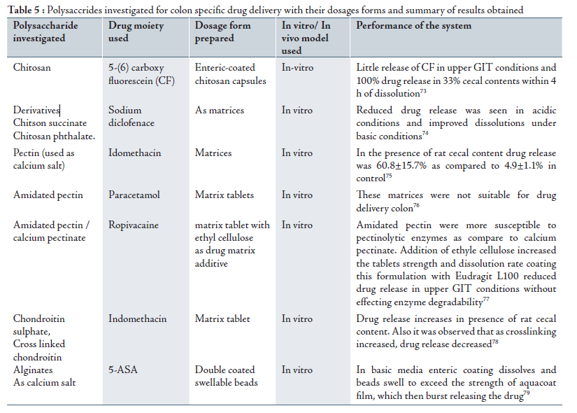 Full Textcolon Targeted Drug Delivery Systems A Review On Primary