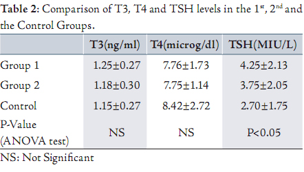 difference among the levels of T3, and T4 in the participants of the 1