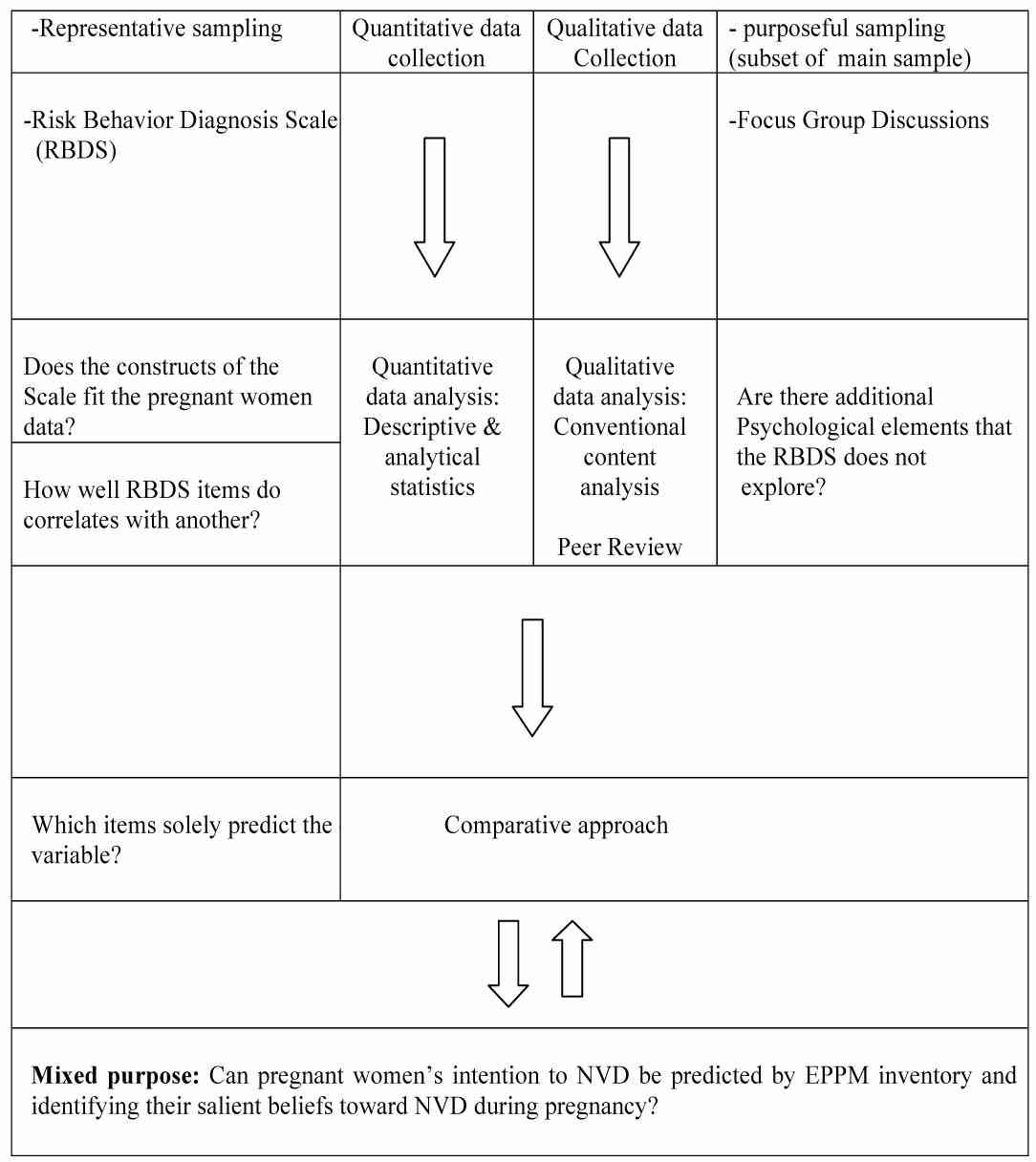 medical journal archive figure 2 study design and data analysis of the eppm prediction for intention to nvd